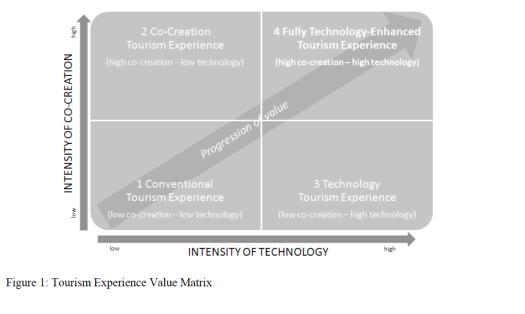 Tourism Experience Value Matrix