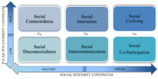 Fig-1-Dimensions-of-Social-Connectedness