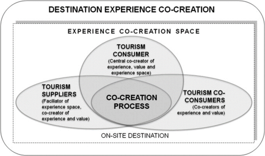 Co-creating the destination experience