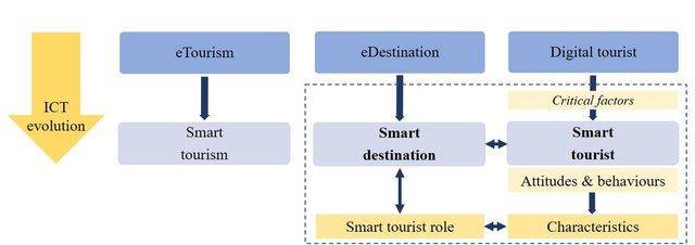 Smart-transformation-of-tourism-and-emergence-of-the-smart-tourist_W640.png
